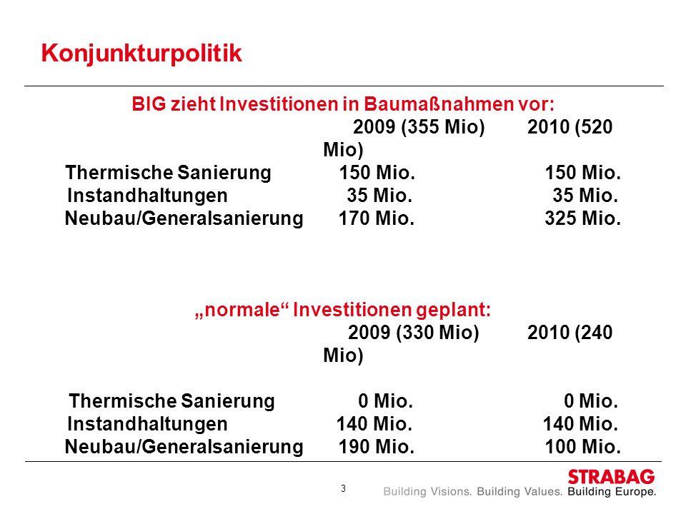 3 Konjunkturpolitik BIG zieht Investitionen in Baumaßnahmen vor: 2009 (355 Mio) 2010 (520 Mio) Thermische Sanierung 150 Mio. 150 Mio. Instandhaltungen