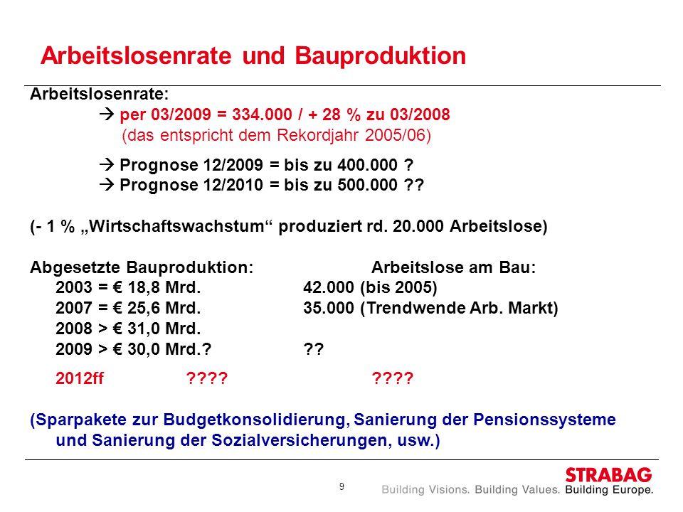 9 Arbeitslosenrate und Bauproduktion Arbeitslosenrate: per 03/2009 = 334.000 / + 28 % zu 03/2008 (das entspricht dem Rekordjahr 2005/06) Prognose 12/2