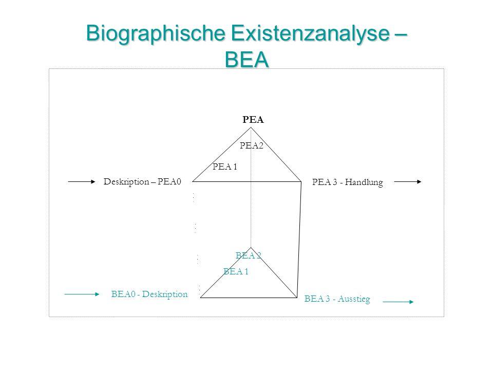 Biographische Existenzanalyse – BEA Deskription – PEA0 PEA2 PEA 3 - Handlung PEA 1 PEA BEA 2 BEA 1 BEA 3 - Ausstieg BEA0 - Deskription