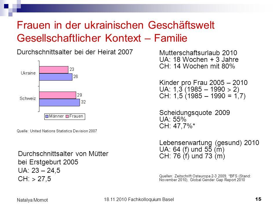18.11.2010 Fachkolloquium Basel 15 Natalya Momot Frauen in der ukrainischen Geschäftswelt Gesellschaftlicher Kontext – Familie Durchschnittsalter von