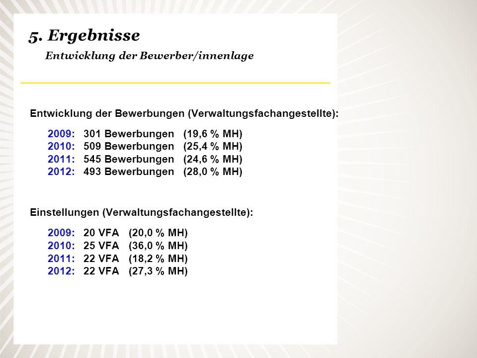 5. Ergebnisse Entwicklung der Bewerber/innenlage Entwicklung der Bewerbungen (Verwaltungsfachangestellte): 2009: 301 Bewerbungen (19,6 % MH) 2010: 509
