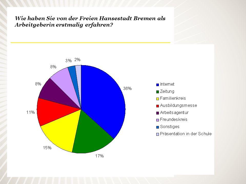 Wie haben Sie von der Freien Hansestadt Bremen als Arbeitgeberin erstmalig erfahren?