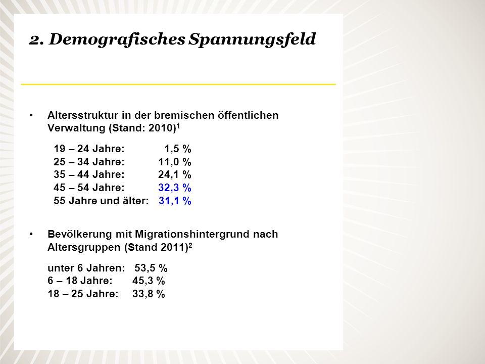 2. Demografisches Spannungsfeld Altersstruktur in der bremischen öffentlichen Verwaltung (Stand: 2010) 1 19 – 24 Jahre: 1,5 % 25 – 34 Jahre: 11,0 % 35