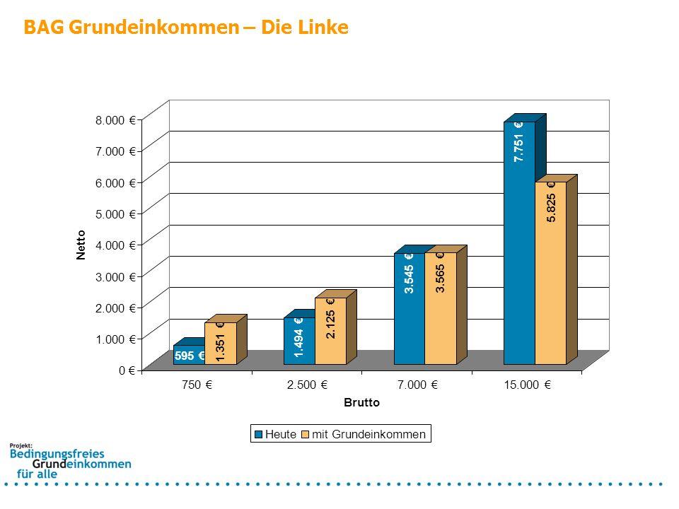 BAG Grundeinkommen – Die Linke Konsequenzen: Verlust ab ca.