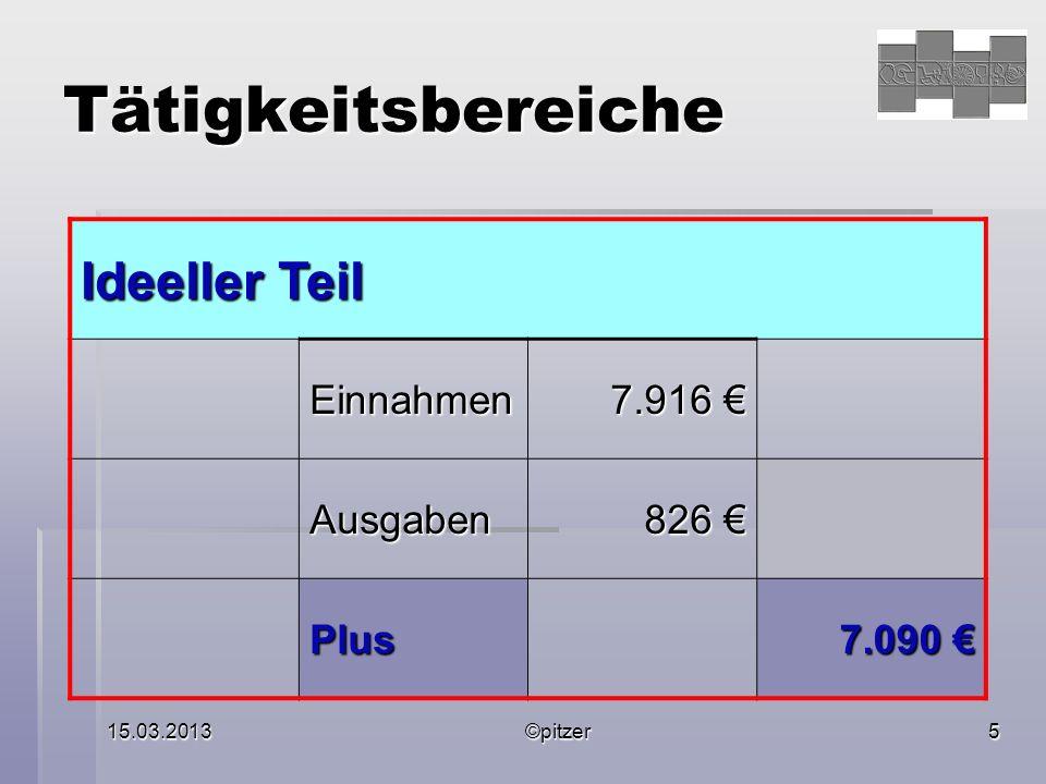 15.03.2013©pitzer5 Tätigkeitsbereiche Ideeller Teil Einnahmen 7.916 7.916 Ausgaben 826 826 Plus 7.090 7.090