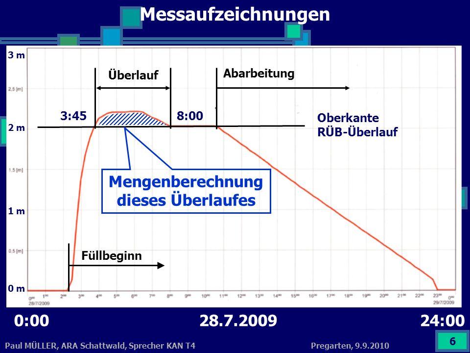 Pregarten, 9.9.2010Paul MÜLLER, ARA Schattwald, Sprecher KAN T4 7 Datenauswertung Q (m³/s) = Durchfluss am Überlauf: 2/3*0,64 *0,8 * 2*9,81 Fallbeschleunigung: g = 9,81 m/s² * 0,12 3 0,12 0,8 Durchflussmenge Beispiel: Q = 0,0471 m³/s = 47,1 l/s