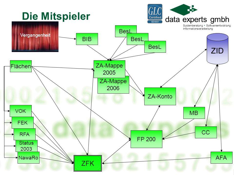 data experts gmbh Systemberatung Softwareentwicklung Informationsverarbeitung ZAF?Visuelle Prüfung?ALB-Abgleich?Fernerkundung?VOK.