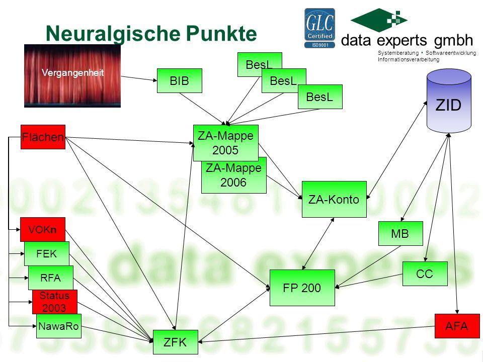 data experts gmbh Systemberatung Softwareentwicklung Informationsverarbeitung Änderungen Änderungsblatt Wiederaufnahme- Automat Wenn der Topf aber nun...