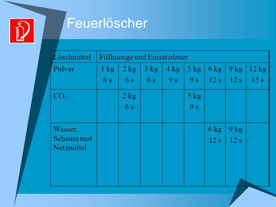 Feuerlöscher LöschmittelFüllmenge und Einsatzdauer Pulver1 kg 6 s 2 kg 6 s 3 kg 6 s 4 kg 9 s 5 kg 9 s 6 kg 12 s 9 kg 12 s 12 kg 15 s CO 2 2 kg 6 s 5 kg 9 s Wasser, Schaum und Netzmittel 6 kg 12 s 9 kg 12 s