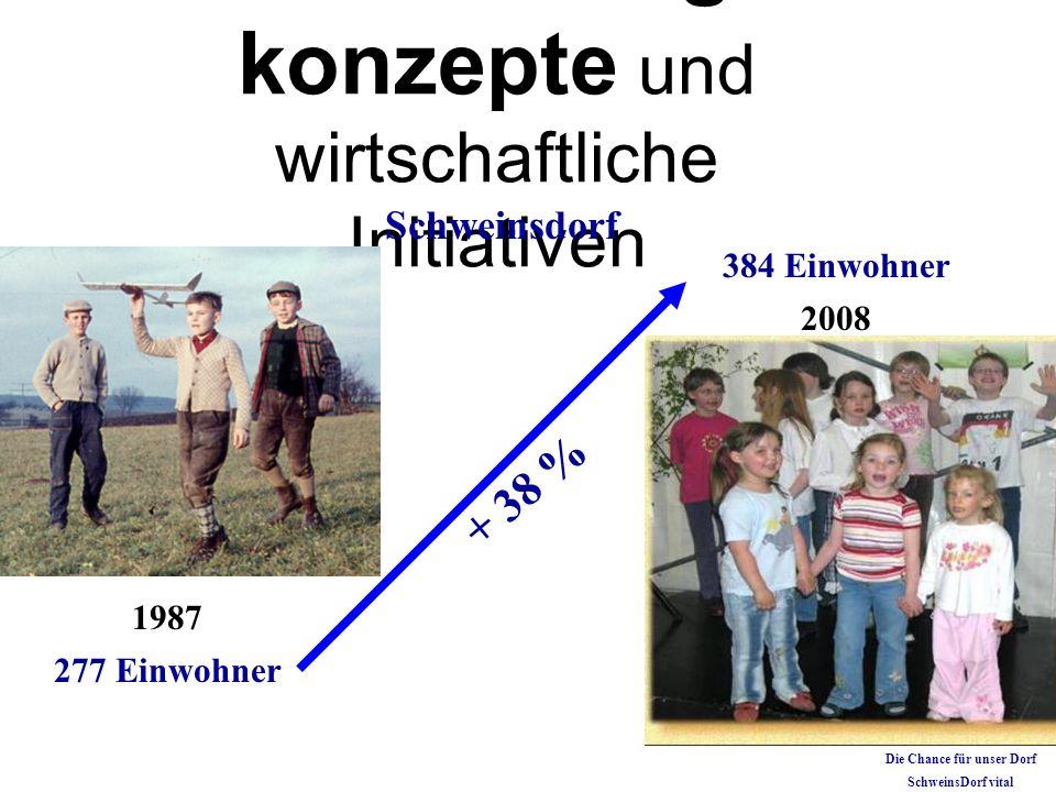 Entwicklungs konzepte und wirtschaftliche Initiativen 1987 + 38 % 277 Einwohner 2008 384 Einwohner Schweinsdorf Die Chance für unser Dorf SchweinsDorf