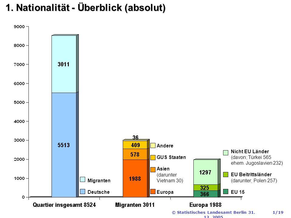 © Statistisches Landesamt Berlin 31. 12. 2005 1/19 1.
