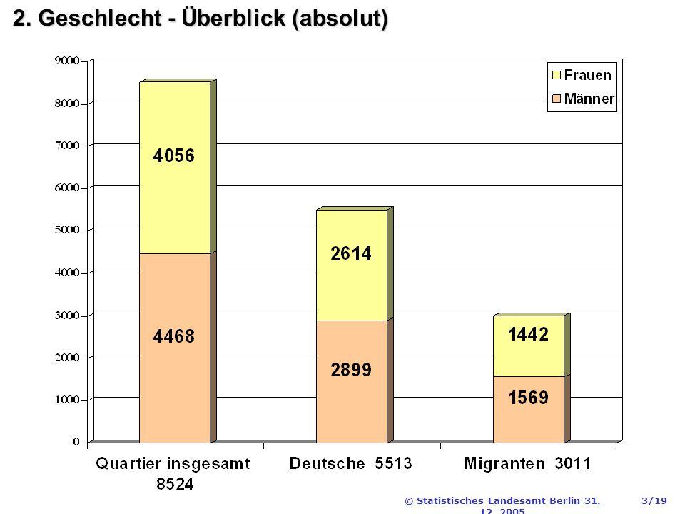 © Statistisches Landesamt Berlin 31. 12. 2005 3/19 2. Geschlecht - Überblick (absolut)