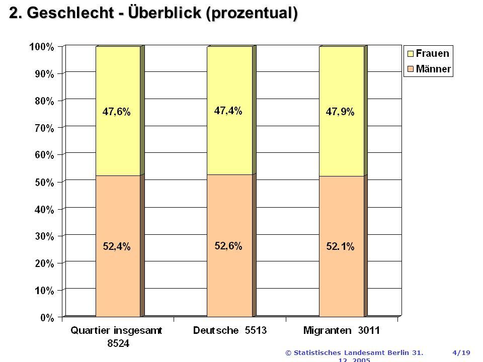 © Statistisches Landesamt Berlin 31. 12. 2005 4/19 2. Geschlecht - Überblick (prozentual)