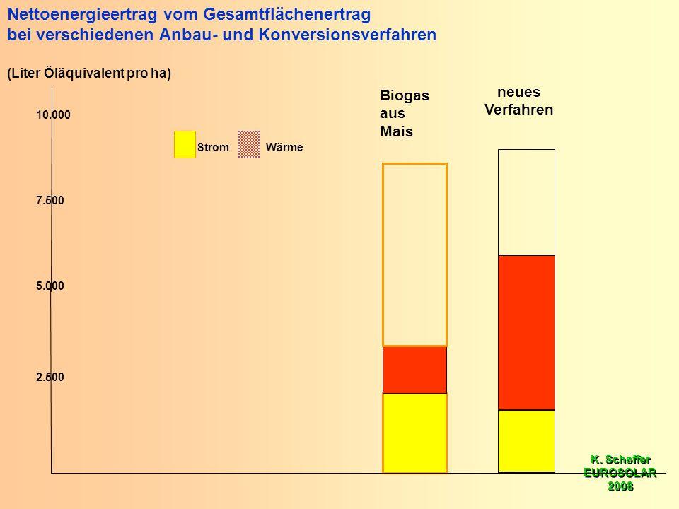 K. Scheffer EUROSOLAR 2008 K. Scheffer EUROSOLAR 2008 5.000 10.000 2.500 7.500 Nettoenergieertrag vom Gesamtflächenertrag bei verschiedenen Anbau- und