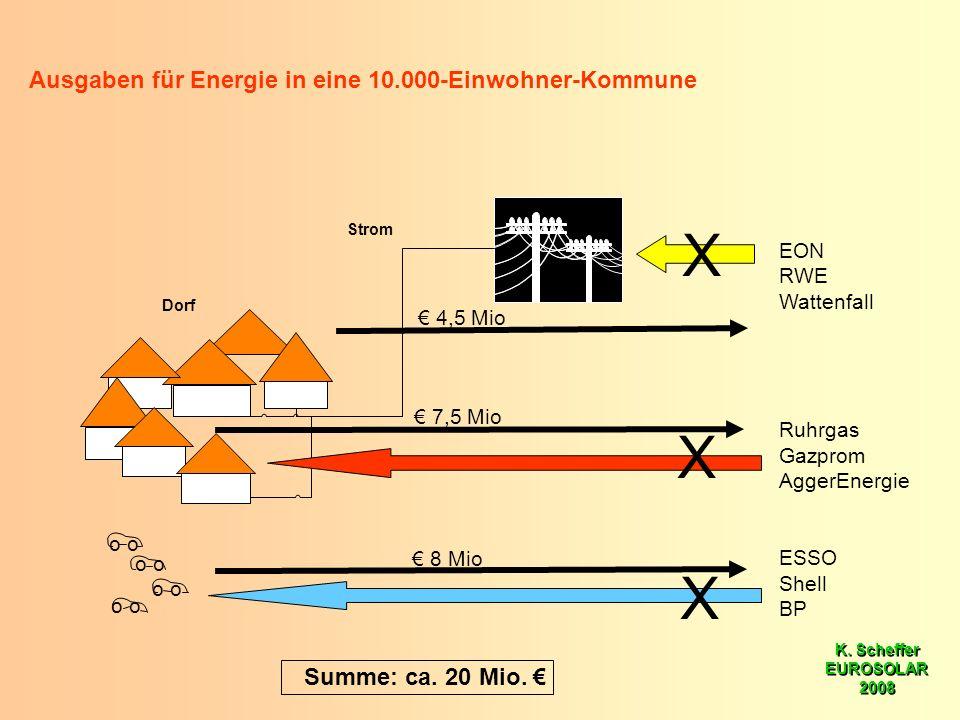 K. Scheffer EUROSOLAR 2008 K. Scheffer EUROSOLAR 2008 Strom Dorf Ausgaben für Energie in eine 10.000-Einwohner-Kommune o 7,5 Mio 8 Mio 4,5 Mio o EON R