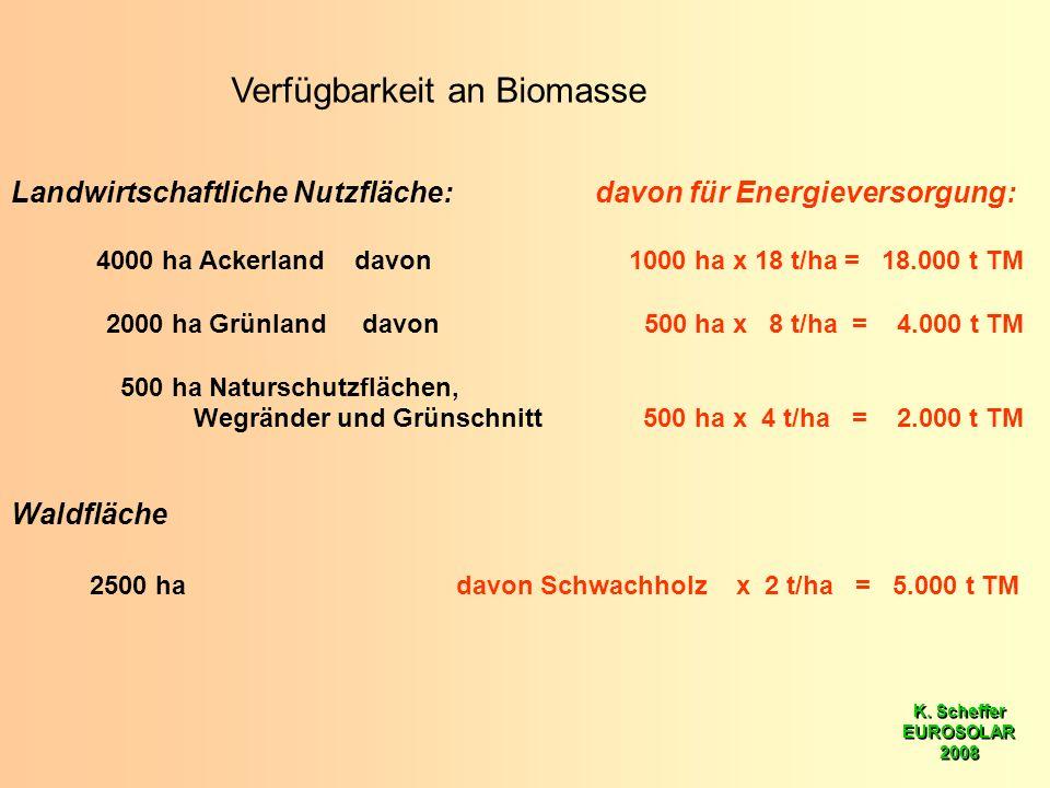 K. Scheffer EUROSOLAR 2008 K. Scheffer EUROSOLAR 2008 Verfügbarkeit an Biomasse Landwirtschaftliche Nutzfläche: davon für Energieversorgung: 4000 ha A