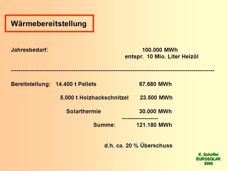 K. Scheffer EUROSOLAR 2008 K. Scheffer EUROSOLAR 2008 Wärmebereitstellung Jahresbedarf: 100.000 MWh entspr. 10 Mio. Liter Heizöl ---------------------