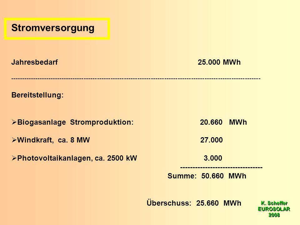 K. Scheffer EUROSOLAR 2008 K. Scheffer EUROSOLAR 2008 Stromversorgung Jahresbedarf 25.000 MWh --------------------------------------------------------