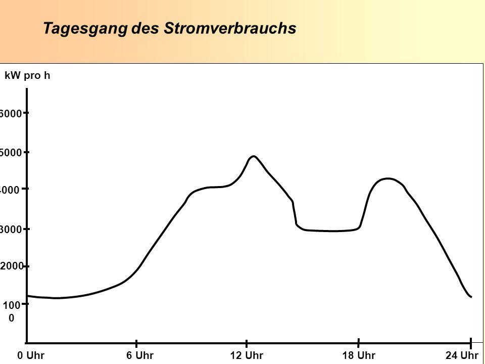 K. Scheffer EUROSOLAR 2008 K. Scheffer EUROSOLAR 2008 Tagesgang des Stromverbrauchs 100 0 2000 3000 4000 5000 6000 0 Uhr 6 Uhr 12 Uhr 18 Uhr 24 Uhr kW