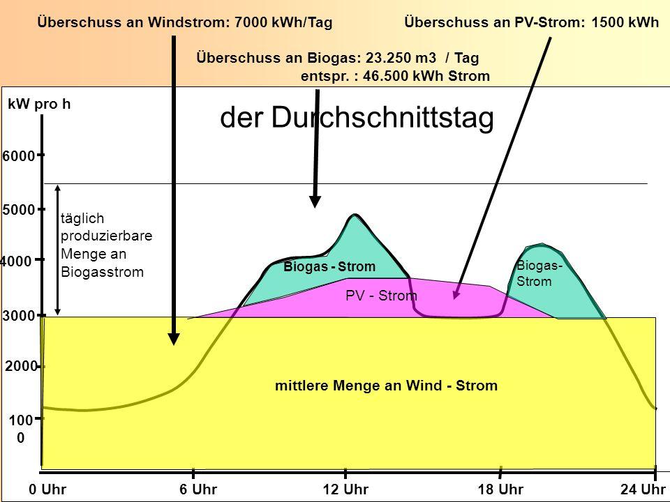 K. Scheffer EUROSOLAR 2008 K. Scheffer EUROSOLAR 2008 100 0 2000 3000 4000 5000 6000 0 Uhr 6 Uhr 12 Uhr 18 Uhr 24 Uhr kW pro h Überschuss an Windstrom