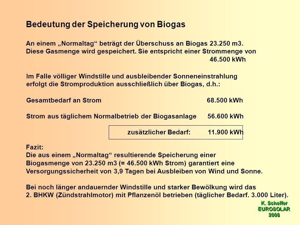 K. Scheffer EUROSOLAR 2008 K. Scheffer EUROSOLAR 2008 Bedeutung der Speicherung von Biogas An einem Normaltag beträgt der Überschuss an Biogas 23.250