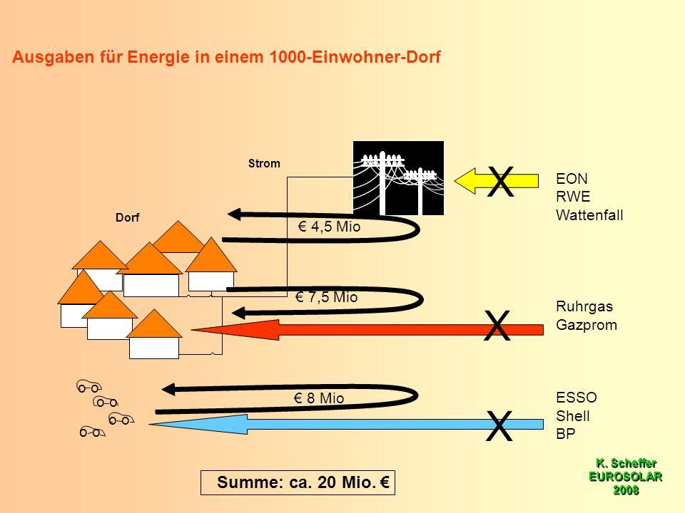 K. Scheffer EUROSOLAR 2008 K. Scheffer EUROSOLAR 2008 Strom Dorf Ausgaben für Energie in einem 1000-Einwohner-Dorf o 7,5 Mio 8 Mio 4,5 Mio o EON RWE W