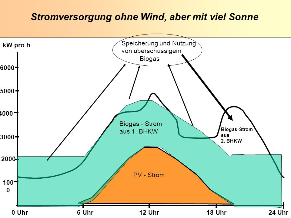 K. Scheffer EUROSOLAR 2008 K. Scheffer EUROSOLAR 2008 Stromversorgung ohne Wind, aber mit viel Sonne 100 0 2000 3000 4000 5000 6000 0 Uhr 6 Uhr 12 Uhr