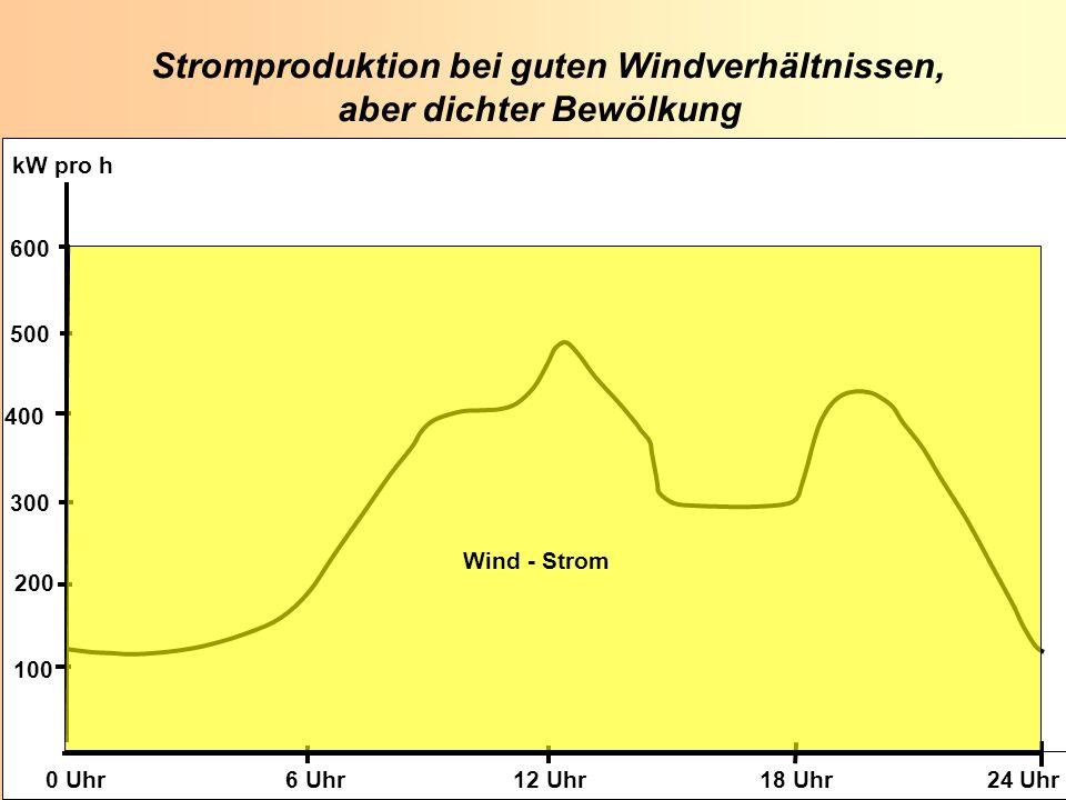 K. Scheffer EUROSOLAR 2008 K. Scheffer EUROSOLAR 2008 100 200 300 400 500 600 0 Uhr 6 Uhr 12 Uhr 18 Uhr 24 Uhr kW pro h Stromproduktion bei guten Wind