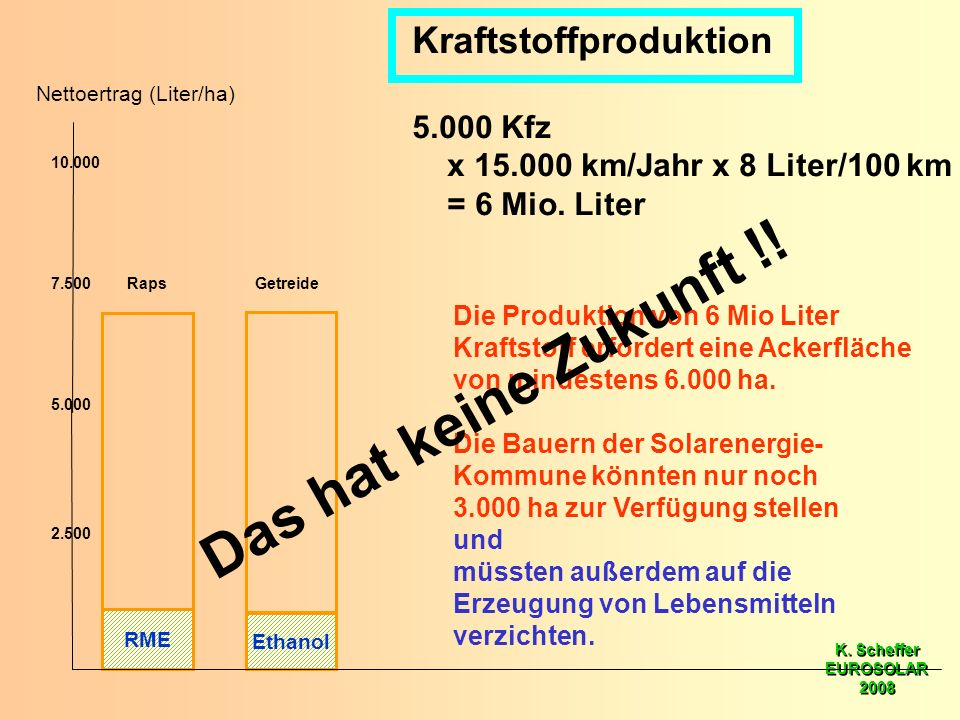 K. Scheffer EUROSOLAR 2008 K. Scheffer EUROSOLAR 2008 RME Ethanol 5.000 10.000 2.500 7.500RapsGetreide Nettoertrag (Liter/ha) Kraftstoffproduktion 5.0