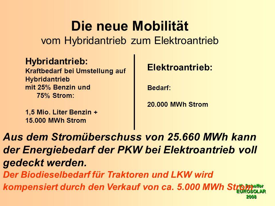 K. Scheffer EUROSOLAR 2008 K. Scheffer EUROSOLAR 2008 Die neue Mobilität vom Hybridantrieb zum Elektroantrieb Hybridantrieb: Kraftbedarf bei Umstellun