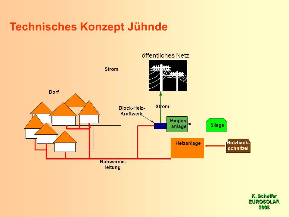K. Scheffer EUROSOLAR 2008 K. Scheffer EUROSOLAR 2008 Silage Strom Nahwärme- leitung Dorf Block-Heiz- Kraftwerk Strom Technisches Konzept Jühnde Heiza