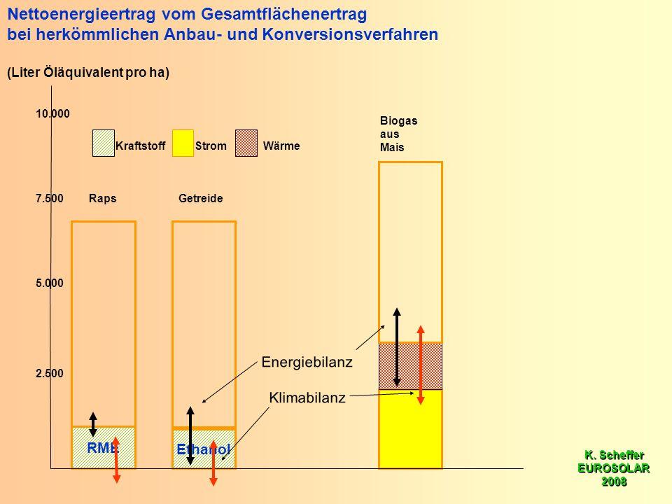 K. Scheffer EUROSOLAR 2008 K. Scheffer EUROSOLAR 2008 RME Ethanol 5.000 10.000 2.500 7.500 Nettoenergieertrag vom Gesamtflächenertrag bei herkömmliche