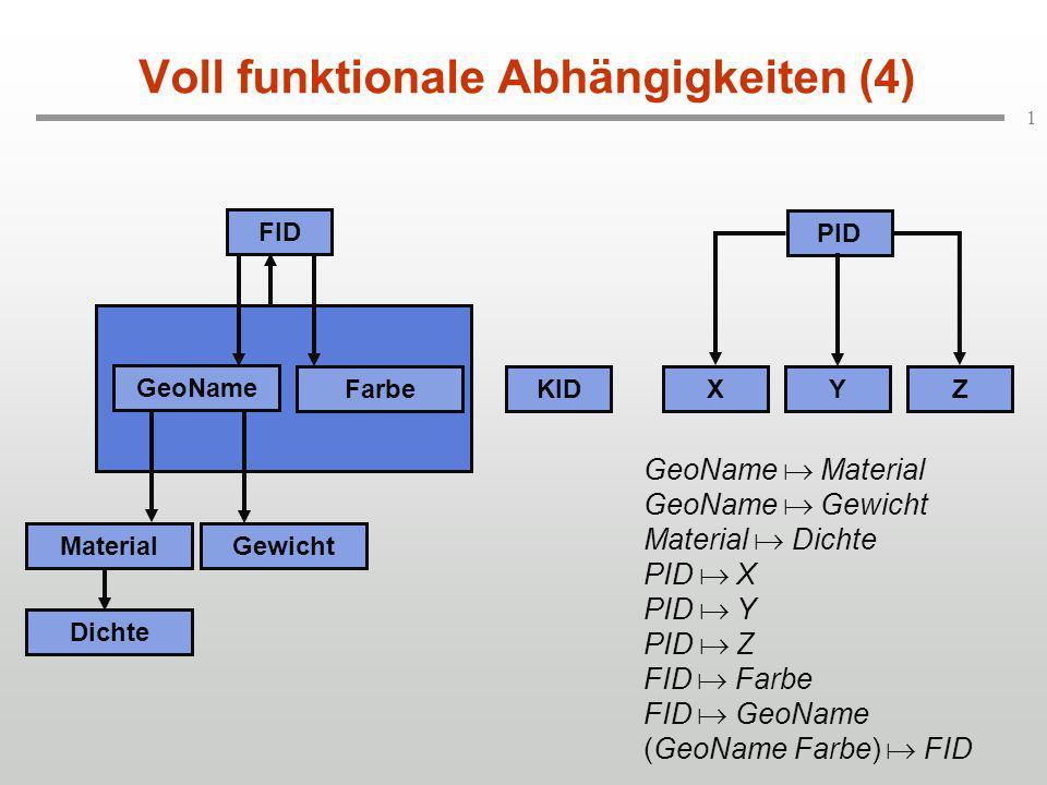 1 Voll funktionale Abhängigkeiten (4) KID FID PID MaterialGewicht Dichte GeoName FarbeXYZ GeoName Material GeoName Gewicht Material Dichte PID X PID Y