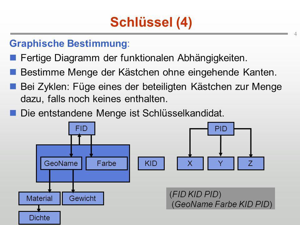 4 Schlüssel (4) Graphische Bestimmung: Fertige Diagramm der funktionalen Abhängigkeiten. Bestimme Menge der Kästchen ohne eingehende Kanten. Bei Zykle