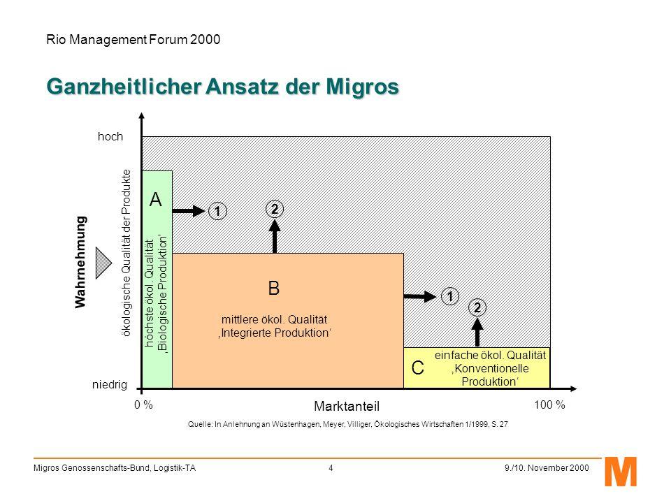 Rio Management Forum 2000 Migros Genossenschafts-Bund, Logistik-TA5 9./10.