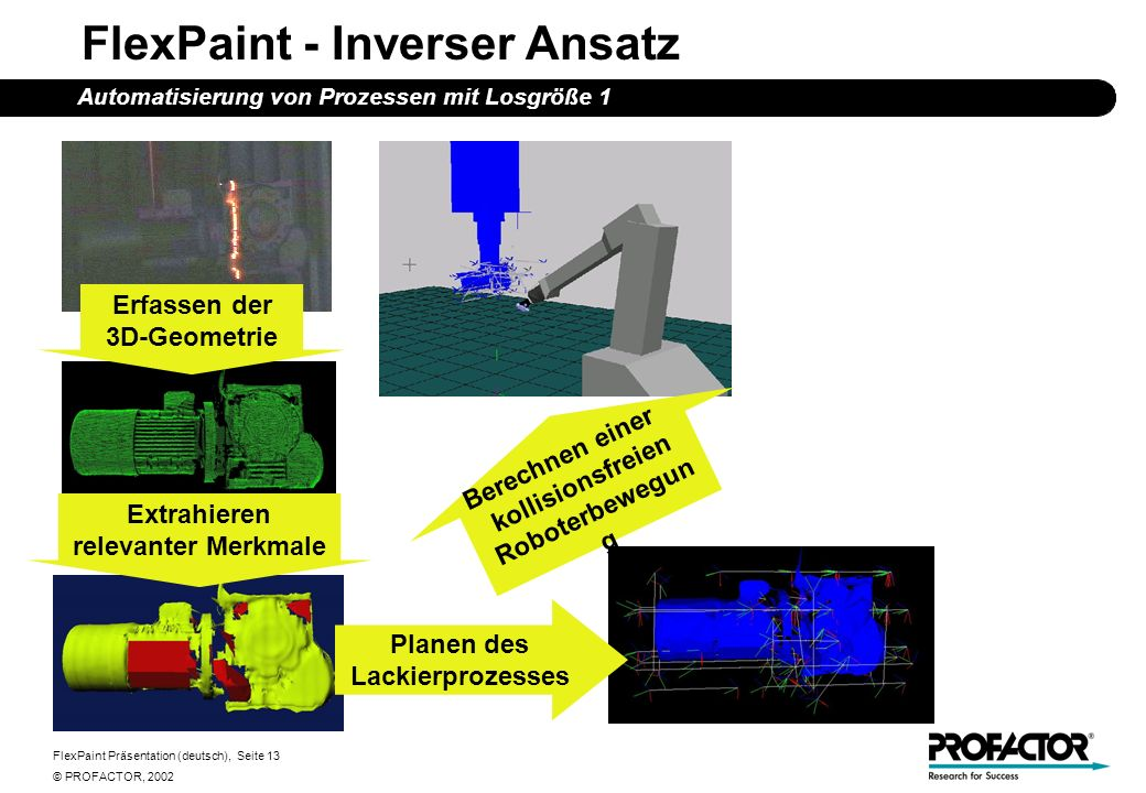 FlexPaint Präsentation (deutsch), Seite 13 © PROFACTOR, 2002 FlexPaint - Inverser Ansatz Automatisierung von Prozessen mit Losgröße 1 Erfassen der 3D-Geometrie Planen des Lackierprozesses Extrahieren relevanter Merkmale Berechnen einer kollisionsfreien Roboterbewegun g
