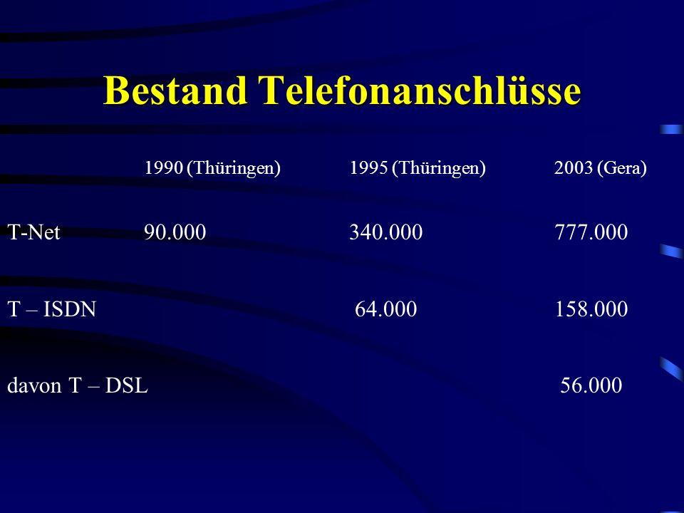Bestand Telefonanschlüsse 1990 (Thüringen)1995 (Thüringen)2003 (Gera) T-Net90.000340.000777.000 T – ISDN 64.000158.000 davon T – DSL 56.000