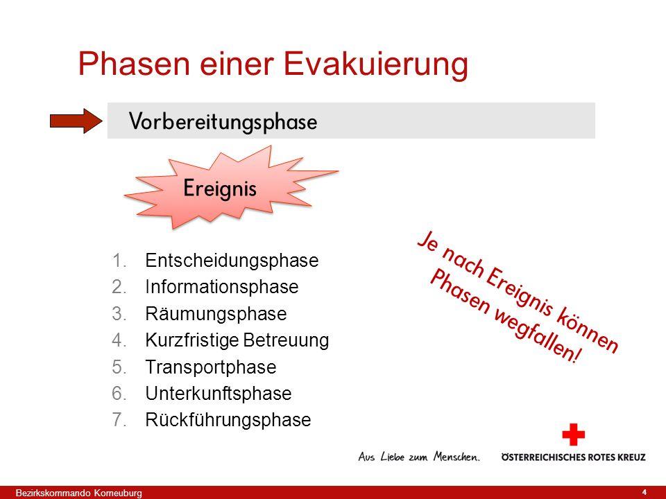 4 1.Entscheidungsphase 2.Informationsphase 3.Räumungsphase 4.Kurzfristige Betreuung 5.Transportphase 6.Unterkunftsphase 7.Rückführungsphase Phasen ein