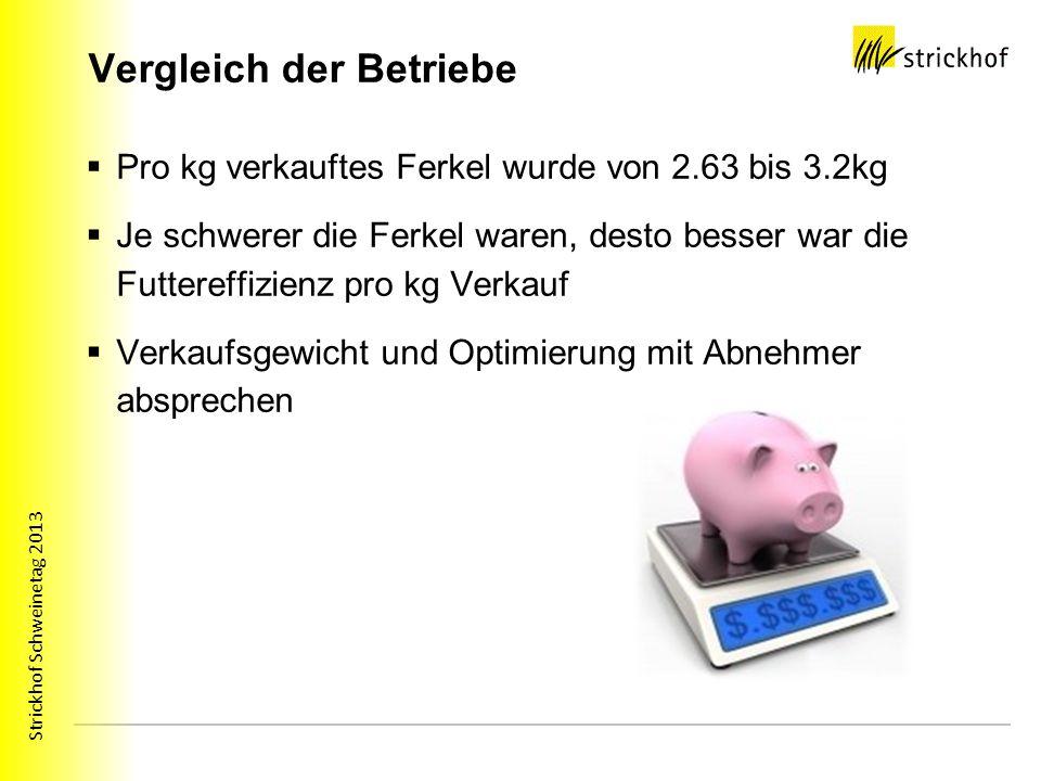 Strickhof Schweinetag 2013 Vergleich der Betriebe Pro kg verkauftes Ferkel wurde von 2.63 bis 3.2kg Je schwerer die Ferkel waren, desto besser war die Futtereffizienz pro kg Verkauf Verkaufsgewicht und Optimierung mit Abnehmer absprechen