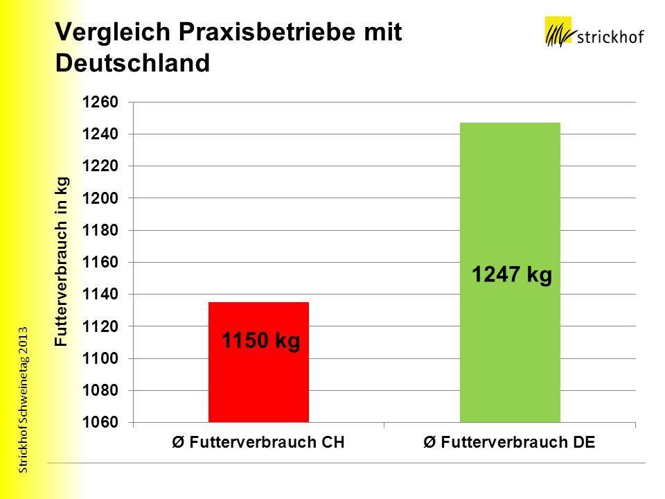 Strickhof Schweinetag 2013 Vergleich Praxisbetriebe mit Deutschland 1150 kg