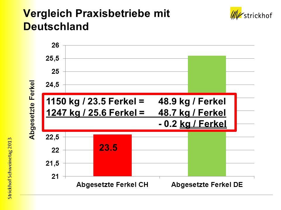 Strickhof Schweinetag 2013 Vergleich Praxisbetriebe mit Deutschland 1150 kg / 23.5 Ferkel = 48.9 kg / Ferkel 1247 kg / 25.6 Ferkel = 48.7 kg / Ferkel - 0.2 kg / Ferkel
