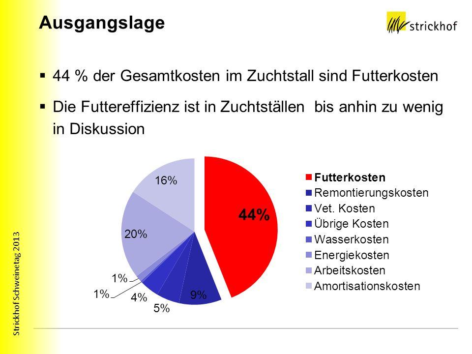Strickhof Schweinetag 2013 Ausgangslage 44 % der Gesamtkosten im Zuchtstall sind Futterkosten Die Futtereffizienz ist in Zuchtställen bis anhin zu wenig in Diskussion