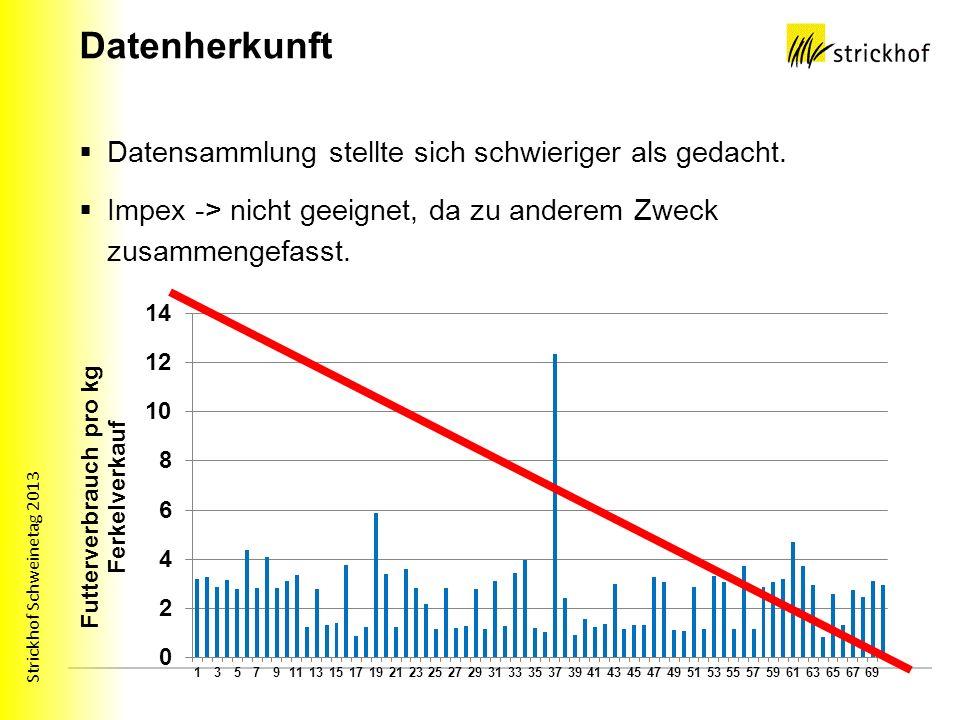 Strickhof Schweinetag 2013 Modellrechnung Leertage Ausgangslage: 100 ZS; 10 Leertage; 2.4 Umtriebe Veränderung: + 5 Leertage Auswirkungen: 100 ZS x 5 Leertage x 2.3 Umtriebe= 1150 Tage x 2.5 kg x 0.60 Fr.