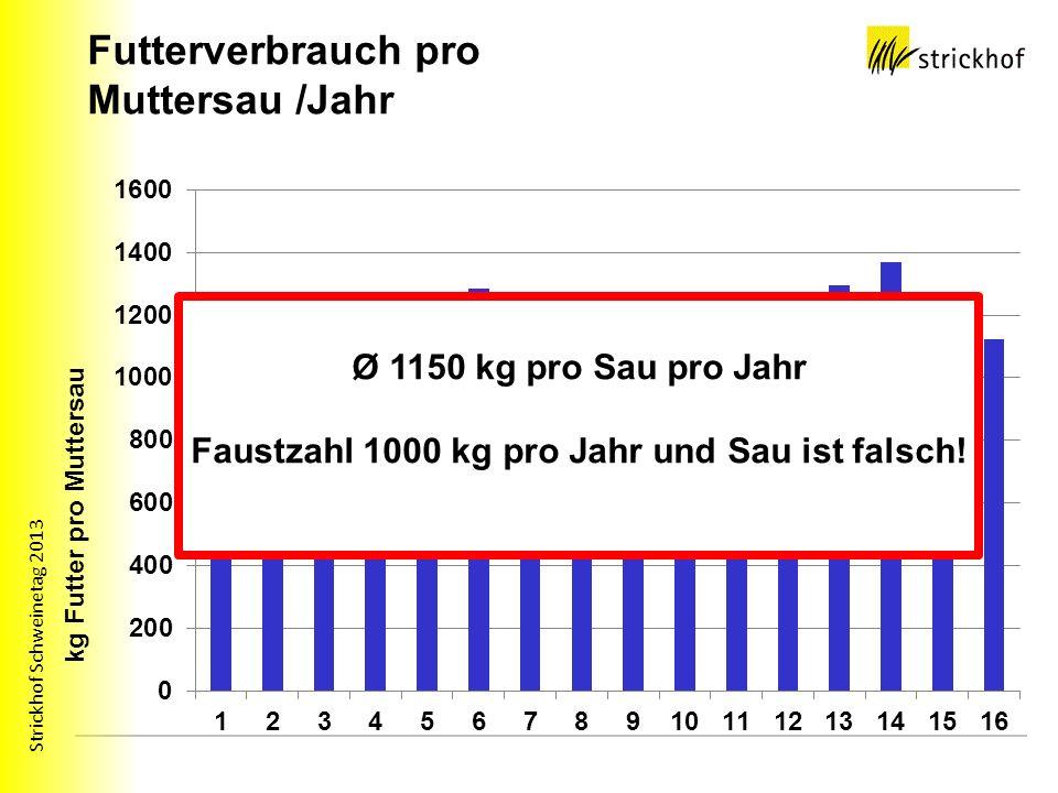 Strickhof Schweinetag 2013 Futterverbrauch pro Muttersau /Jahr Ø 1150 kg pro Sau pro Jahr Faustzahl 1000 kg pro Jahr und Sau ist falsch!