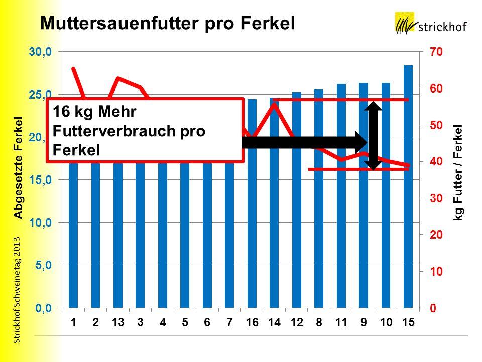 Strickhof Schweinetag 2013 Mehrkosten pro Ferkel Ø Futterverbrauch pro Ferkel 51 kg Höchstwert 65 kg Tiefstwert 39 kg 16kg mehr Futterverbrauch X 0.60 Fr.