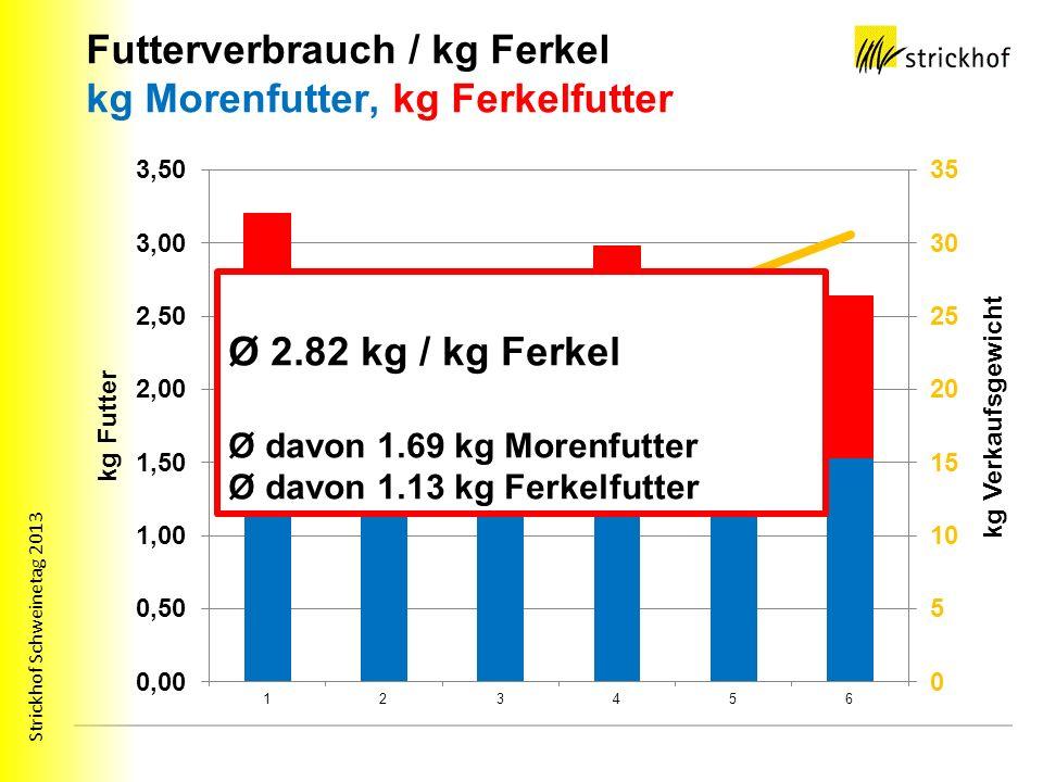 Strickhof Schweinetag 2013 Futterverbrauch / kg Ferkel kg Morenfutter, kg Ferkelfutter Ø 2.82 kg / kg Ferkel Ø davon 1.69 kg Morenfutter Ø davon 1.13 kg Ferkelfutter