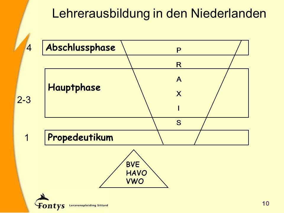 10 Lehrerausbildung in den Niederlanden BVE HAVO VWO Propedeutikum Hauptphase Abschlussphase 1 2-3 4 PRAXISPRAXIS