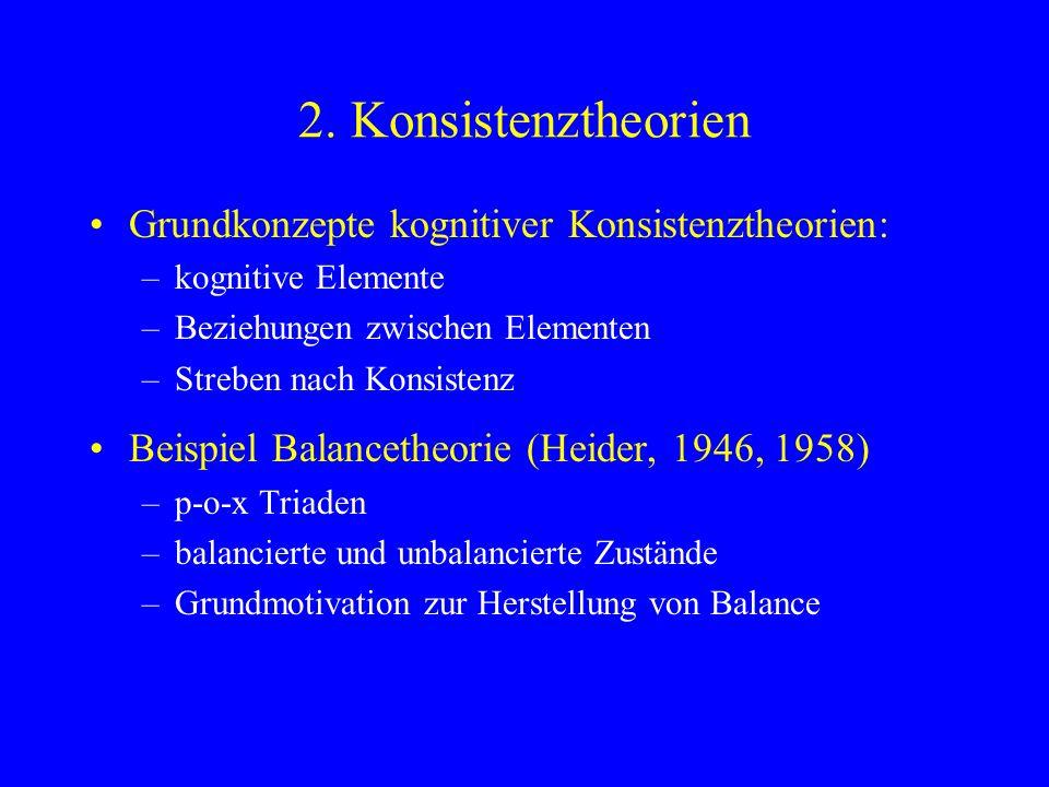 2. Konsistenztheorien Grundkonzepte kognitiver Konsistenztheorien: –kognitive Elemente –Beziehungen zwischen Elementen –Streben nach Konsistenz Beispi