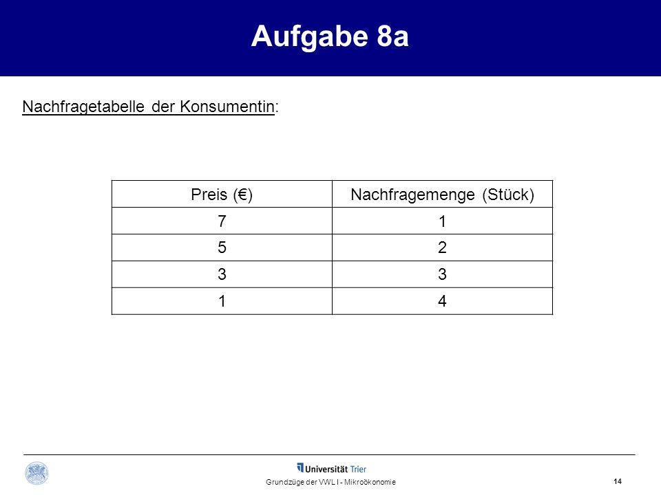 Aufgabe 8a 14 Grundzüge der VWL I - Mikroökonomie Nachfragetabelle der Konsumentin: Preis ()Nachfragemenge (Stück) 71 52 33 14