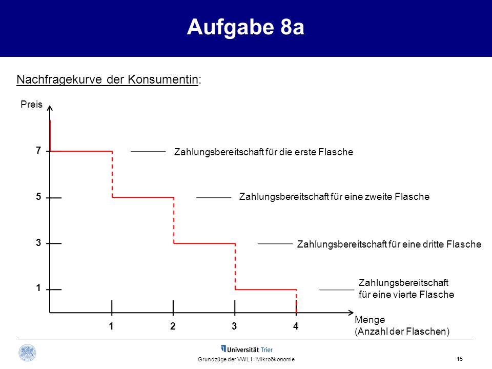 Aufgabe 8a 15 Grundzüge der VWL I - Mikroökonomie Preis Menge (Anzahl der Flaschen) Zahlungsbereitschaft für die erste Flasche Zahlungsbereitschaft fü
